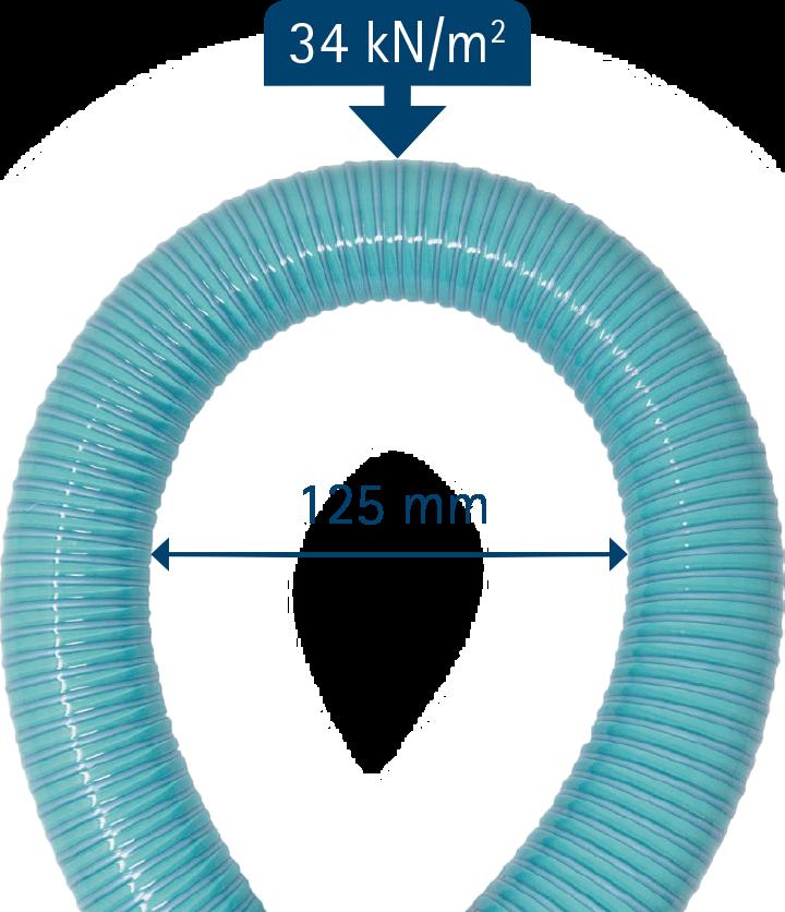 fitt b-active – widerstandsfähig gegen Quetschungen bis 34 kN/qm –geringer Biegeradius bis 125 mm