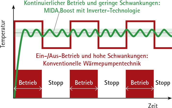 Funktionsweisen von Inverter-Wärmepumpen: Kontinuierlicher Betrieb und geringe Schwankungen